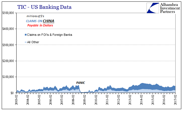 TIC - US Banking Data Claims On China, February 2003 - February 2017