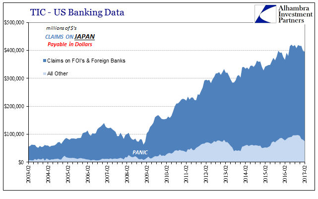 TIC - US Banking Data Claims On Japan, February 2003 - February 2017