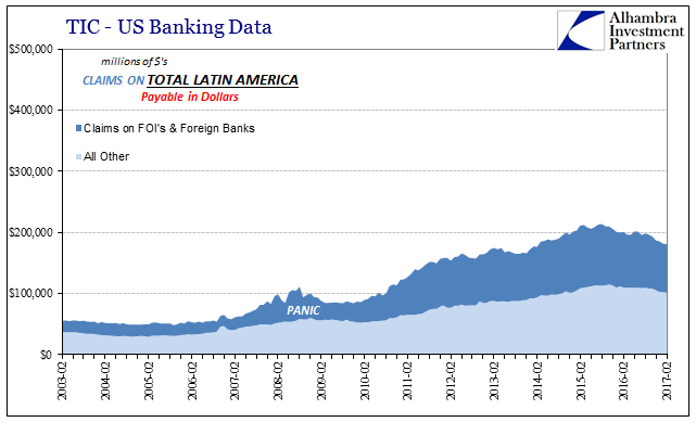 TIC - US Banking Data Claims On Latin America, February 2003 - February 2017