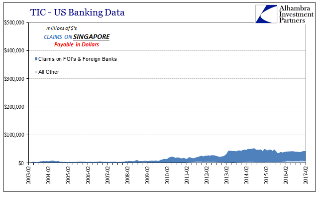 TIC - US Banking Data Claims On Singapore, February 2003 - February 2017