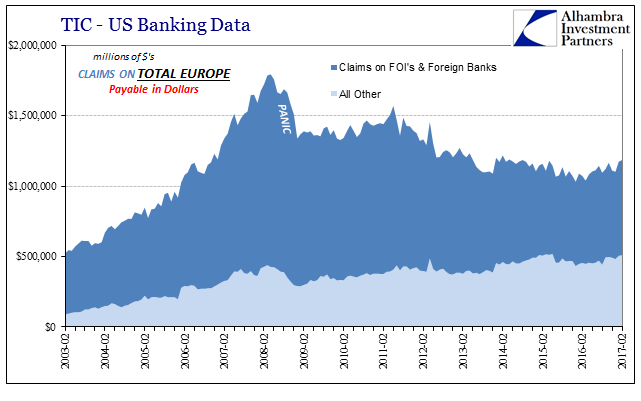 TIC - US Banking Data Claims On Total Europe, February 2003 - February 2017
