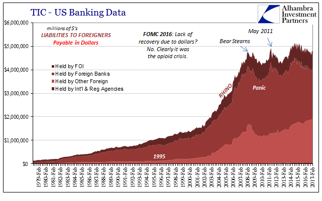 TIC - US Banking Data Liabilities To Foreigners, February 1979 - February 2017