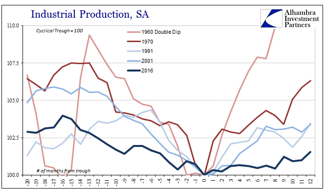 Industrial Production, 1960-2016