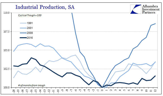 Industrial Production, 1991-2016