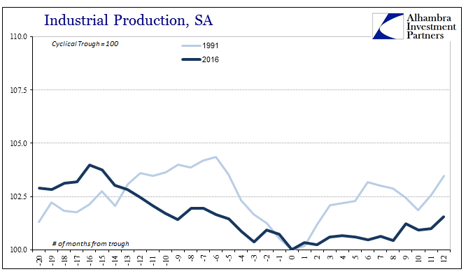 Industrial Production, 1991 - 2016