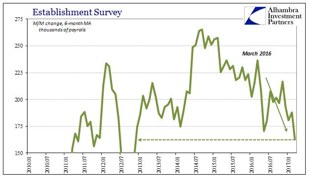 Establishment Survey, January 2010 - January 2017