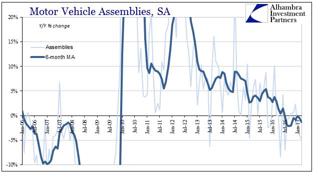 Motor Vehicle Assemblies, January 2006 - January 2017