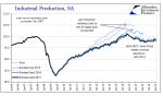US Industrial Production, Jan 2006 - 2017