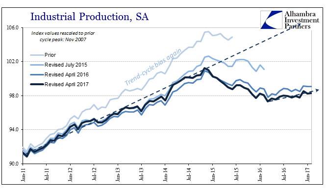 Industrial Production, July 2015 - April 2017