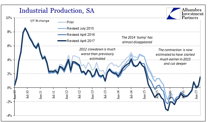 US Industrial Production, Jan 2010 - 2017