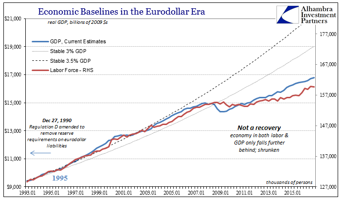 Economic Baselines in the Eurodollar Era, January 1993 - 2016