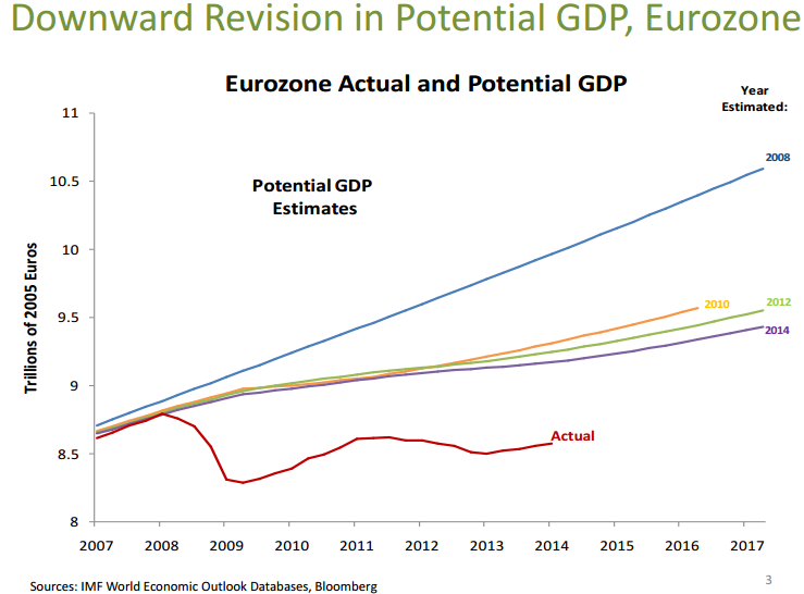 Eurozone Actual and Potential GDP 2007-2017