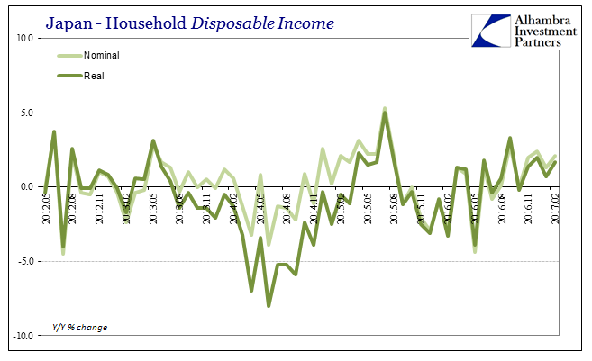 Japan Household Income, May 2012 - Mar 2017