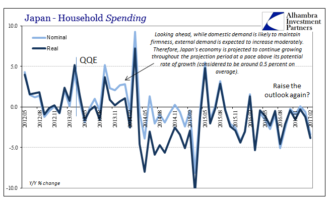 Japan Household Spending, May 2012 - Feb 2017