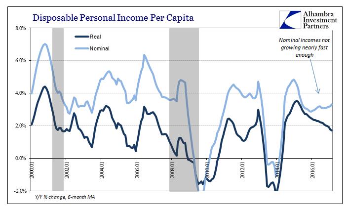 Disposable Personal Income per Capita, Jan 2000 - 2017