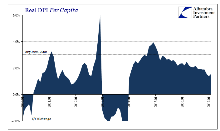 Real DPI per Capita, Jan 2010 - 2017