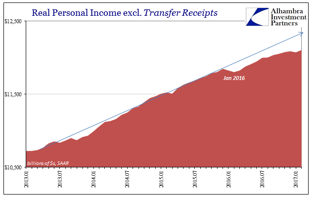 Real Personal Income, Jan 2013 - 2017