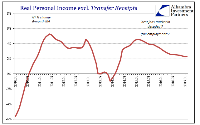 Real Personal Income, Jan 2010 - 2017