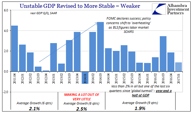 Unstable GDP Revision to More Stable = Weaker