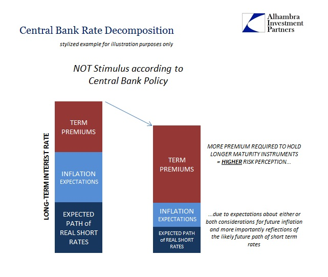 Central Bank Rate Decomposition
