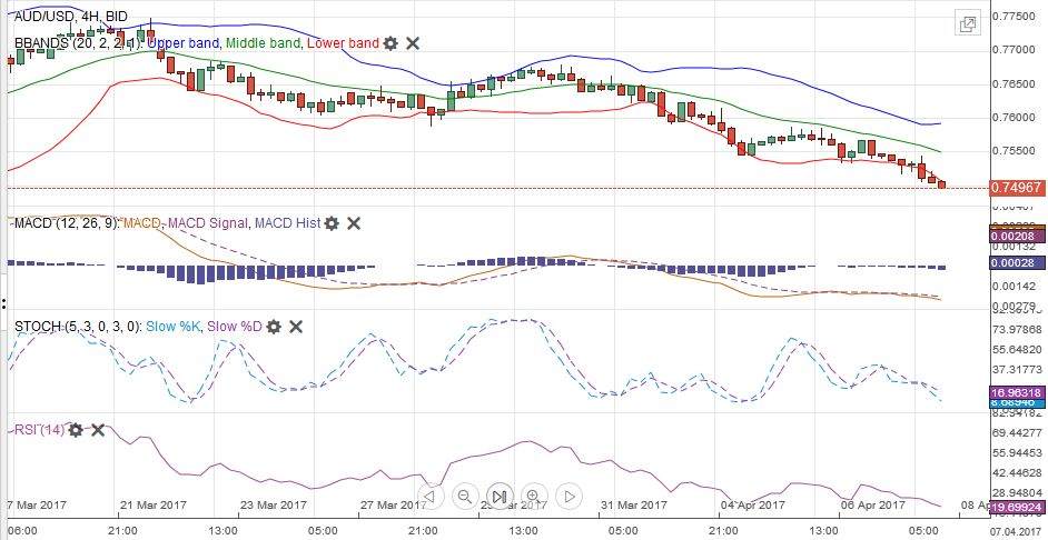 AUD/USD MACDS Stochastics Bollinger Bands RSI Relative Strength Moving Average, April 08