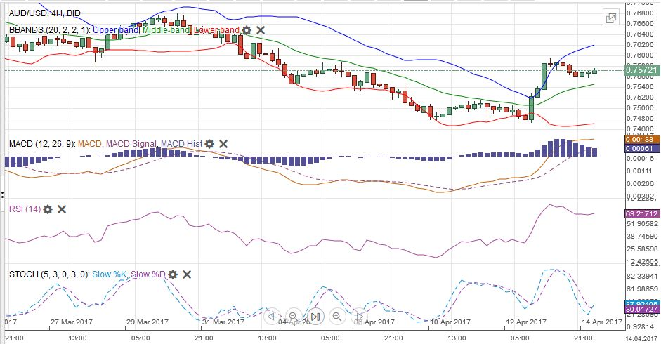 AUD/USD MACDS Stochastics Bollinger Bands RSI Relative Strength Moving Average, April 14
