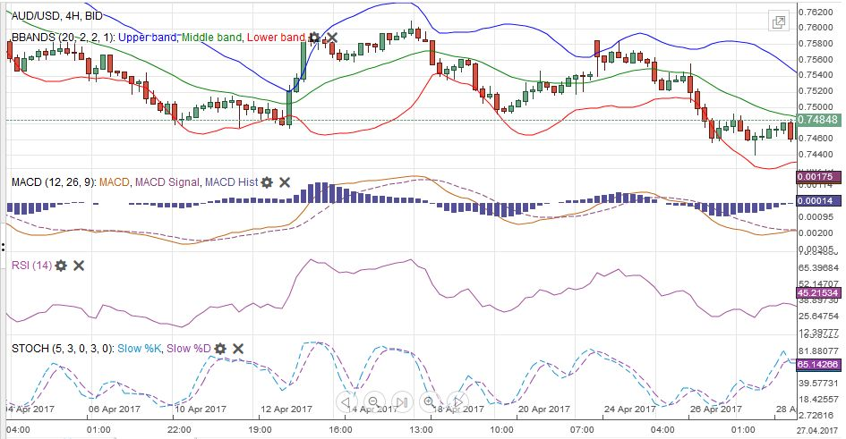 AUD/USD MACDS Stochastics Bollinger Bands RSI Relative Strength Moving Average, April 29