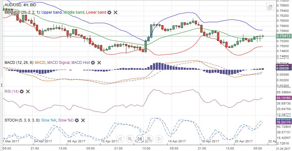 AUD/USD with Technical Indicators, April 22
