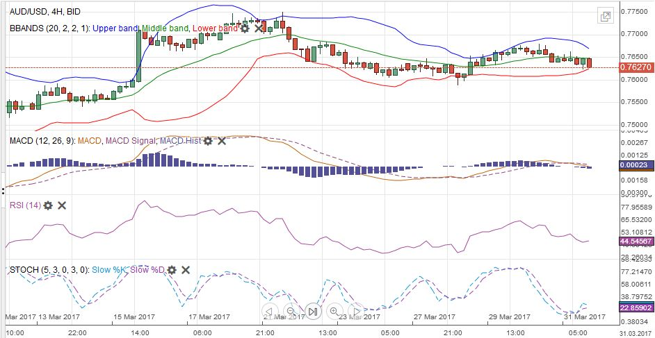 AUD/USD with Technical Indicators, March 27 - April 01