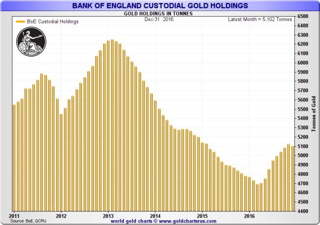 Bank of England custodial gold holdings: January 2011 – December 2016