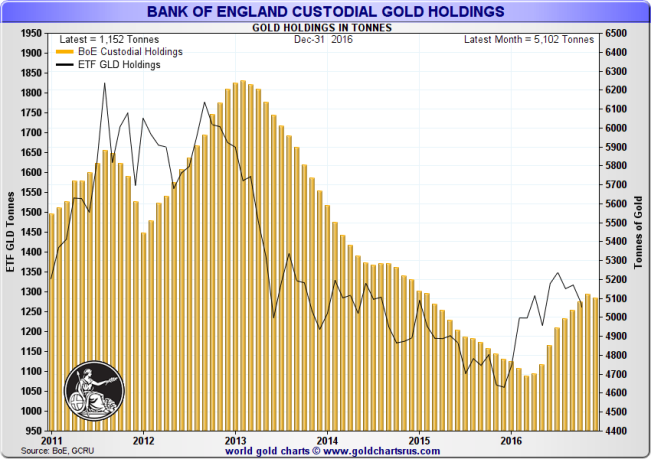 Gold held in the SPDR Gold Trust (GLD) and custody gold held January 2011 – December 2016