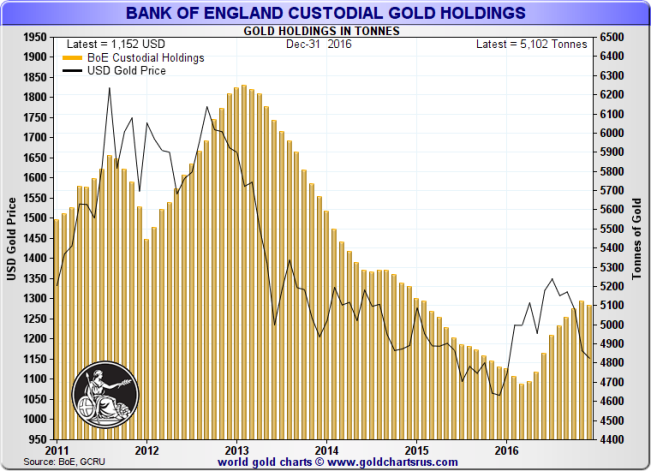 Bank of England custodial gold holdings and US Dollar Gold Price: January 2011 – December 2016