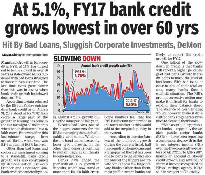 Bank Credit Grows Lowest