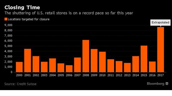 U.S. Retail Stores 2000-2017