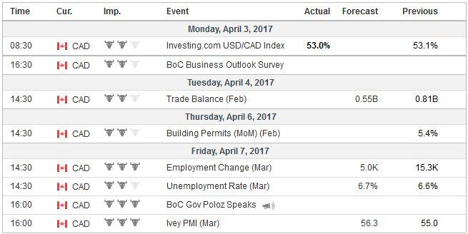 Economic Events: Canada, Week April 03