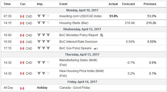 Economic Events: Canada, Week April 10