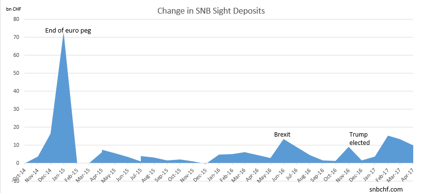 Change in SNB Sight Deposits April 2017