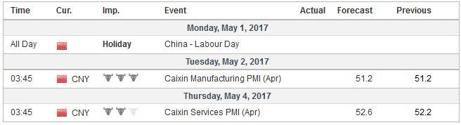 Economic Events: China, Week May 01