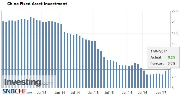 China Fixed Asset Investment YoY, March 2017