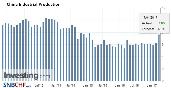 China Industrial Production YoY, March 2017