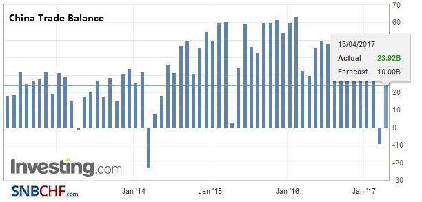 China Trade Balance (USD), March 2017