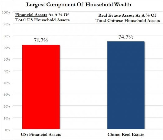 US Financial Assets and China Real Estate