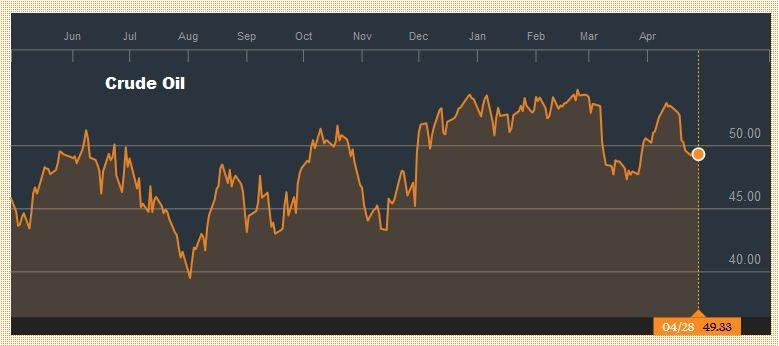 Crude Oil April 2016 - April 2017