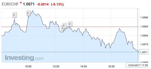 EUR/CHF - Euro Swiss Franc, April 12