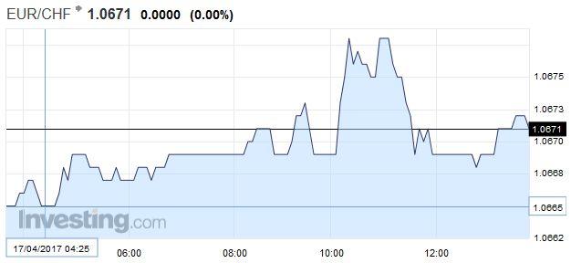 EUR/CHF - Euro Swiss Franc, April 17