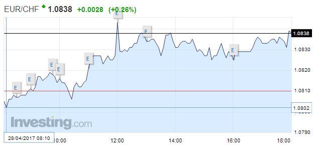 EUR/CHF - Euro Swiss Franc, April 28
