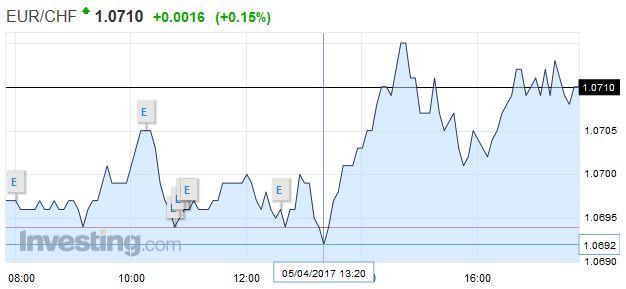 EUR/CHF - Euro Swiss Franc, April 05