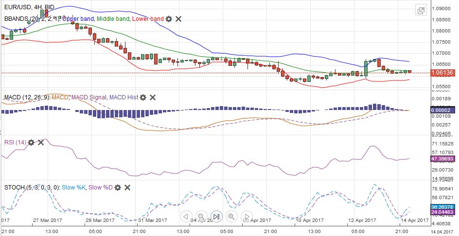 EUR/USD MACDS Stochastics Bollinger Bands RSI Relative Strength Moving Average, April 14