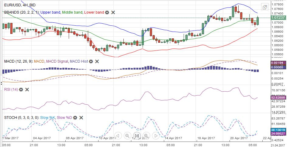 EUR/USD with Technical Indicators, April 22