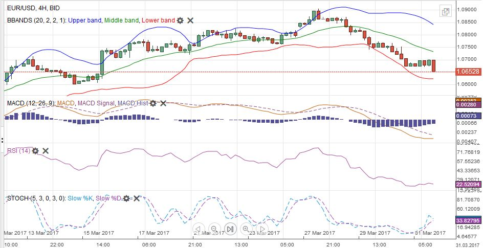 EUR/USD with Technical Indicators, March 27 - April 01